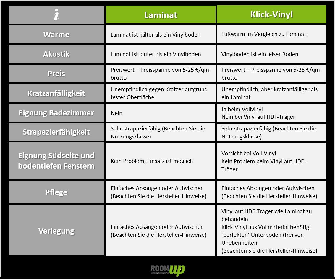 vergleich laminat vs. klick-vinyl - welcher bodenbelag ist besser